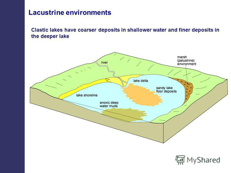 Lacustrine environments Clastic lakes have coarser deposits in shallower water and finer deposits in the deeper lake