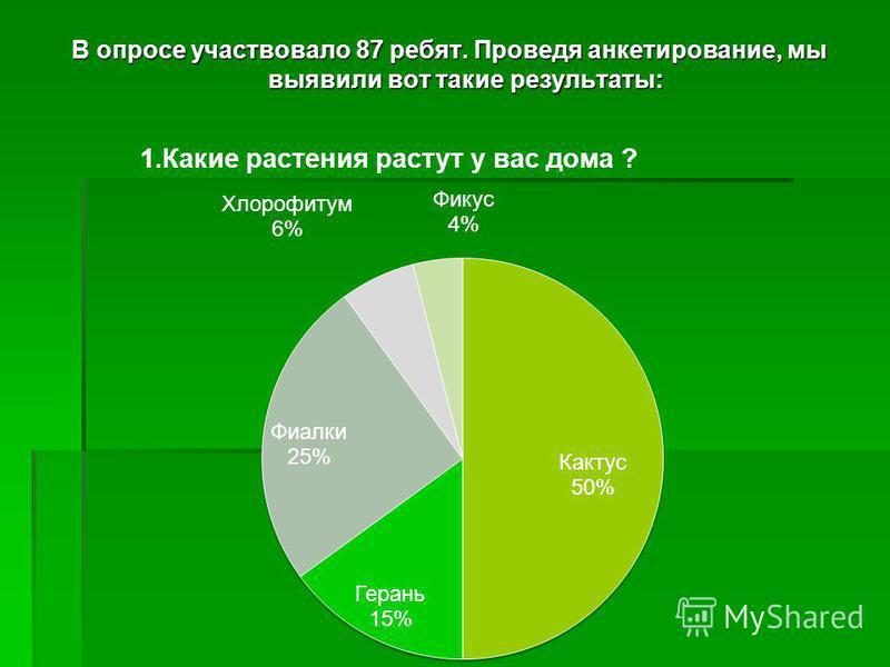 В опросе участвовало 87 ребят. Проведя анкетирование, мы выявили вот такие результаты: