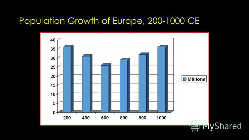 Population Growth of Europe, 200-1000 CE