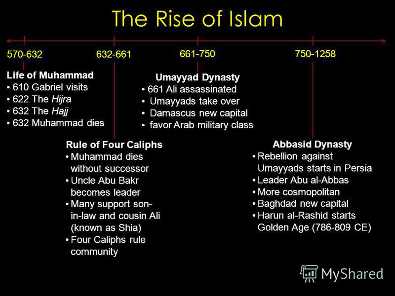 The Rise of Islam 570-632 Life of Muhammad 610 Gabriel visits 622 The Hijra 632 The Hajj 632 Muhammad dies 632-661 Rule of Four Caliphs Muhammad dies without successor Uncle Abu Bakr becomes leader Many support son- in-law and cousin Ali (known as Sh