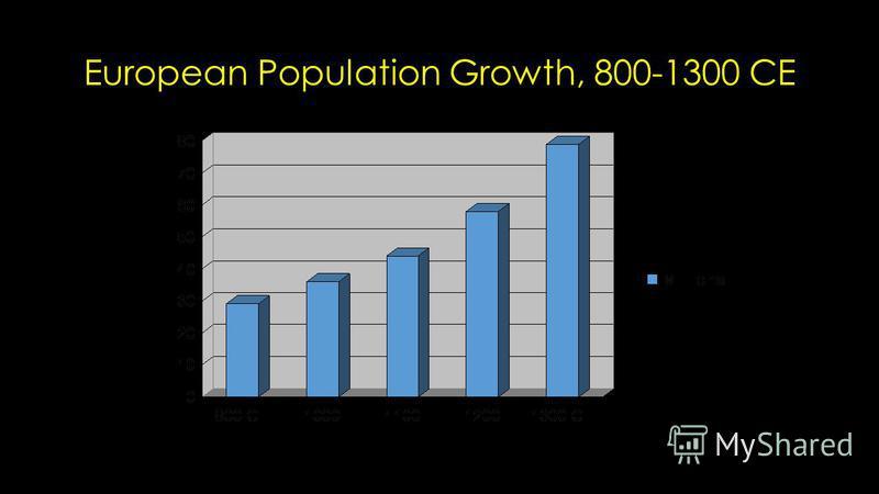 European Population Growth, 800-1300 CE