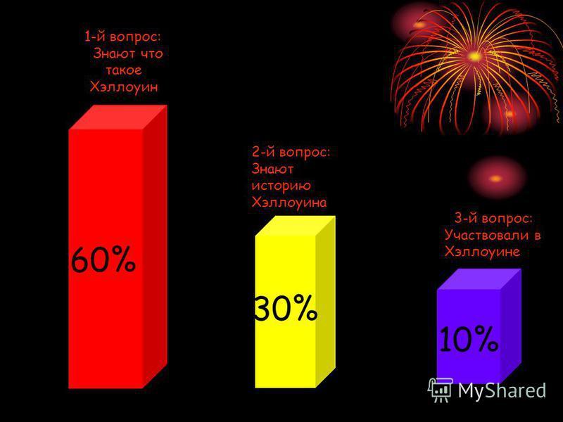 1-й вопрос: Знают что такое Хэллоуин 2-й вопрос: Знают историю Хэллоуина 3-й вопрос: Участвовали в Хэллоуине 60% 30% 10%