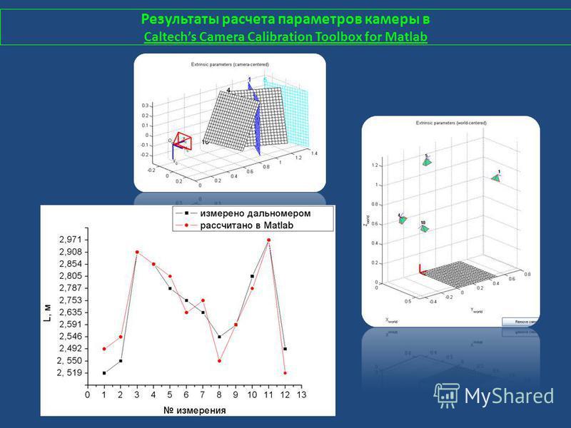 Результаты расчета параметров камеры в Caltechs Camera Calibration Toolbox for Matlab
