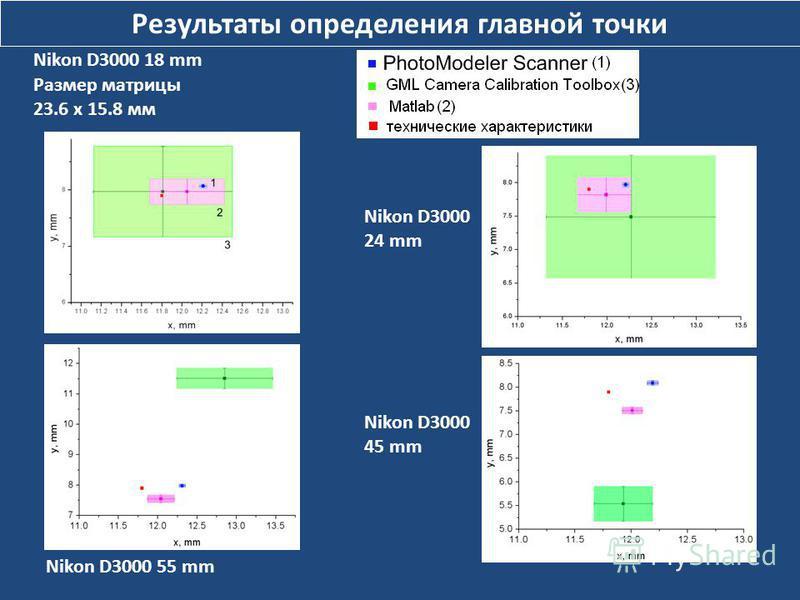 Результаты определения главной точки Nikon D3000 18 mm Размер матрицы 23.6 x 15.8 мм Nikon D3000 24 mm Nikon D3000 55 mm Nikon D3000 45 mm