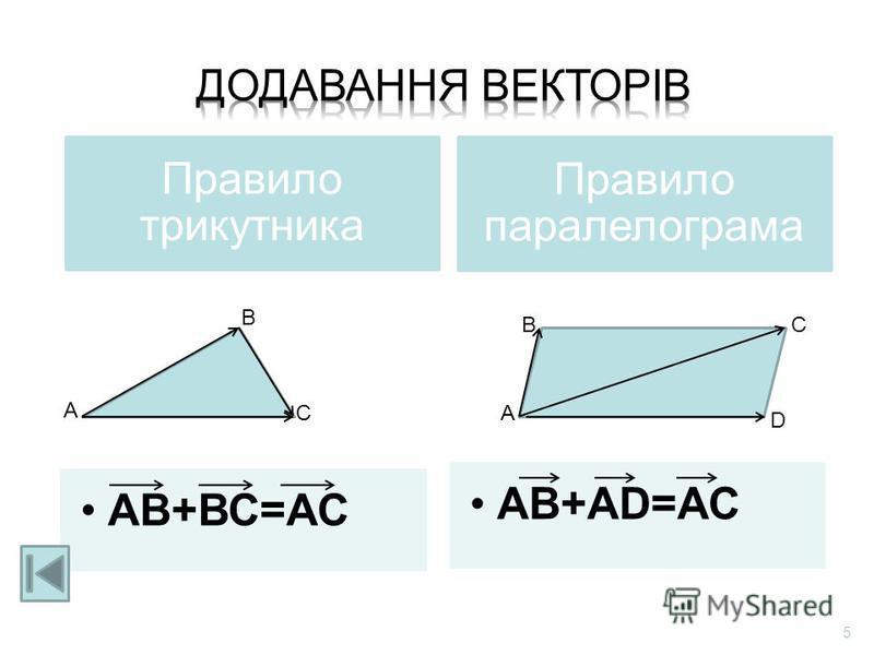 А В СА ВС D Правило трикутника АВ+ВС=АС Правило паралелограм а АВ+АD=АС 5