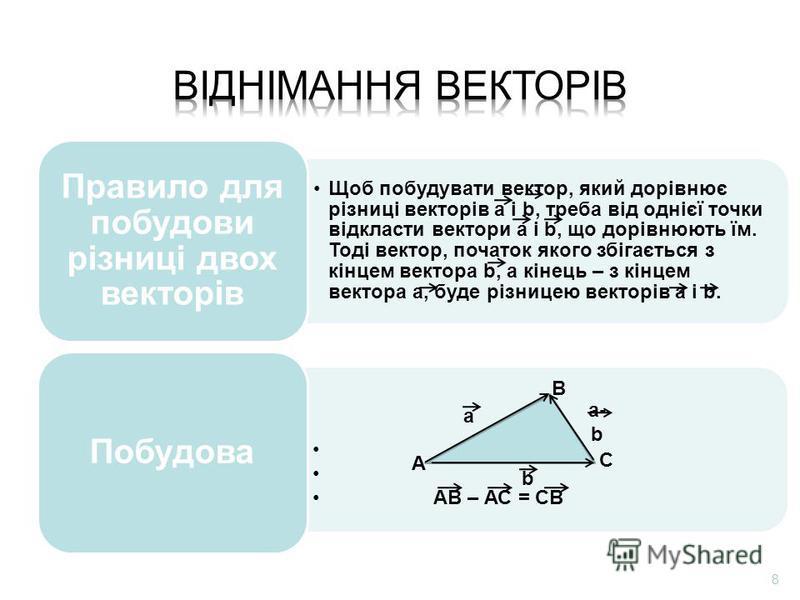 Щоб побудувати вектор, який дорівнює різниці векторів а і b, треба від однієї точки відкласти вектори а і b, що дорівнюють їм. Тоді вектор, початок якого збігається з кінцем вектора b, а кінець – з кінцем вектора а, буде різницею векторів а і b. Прав