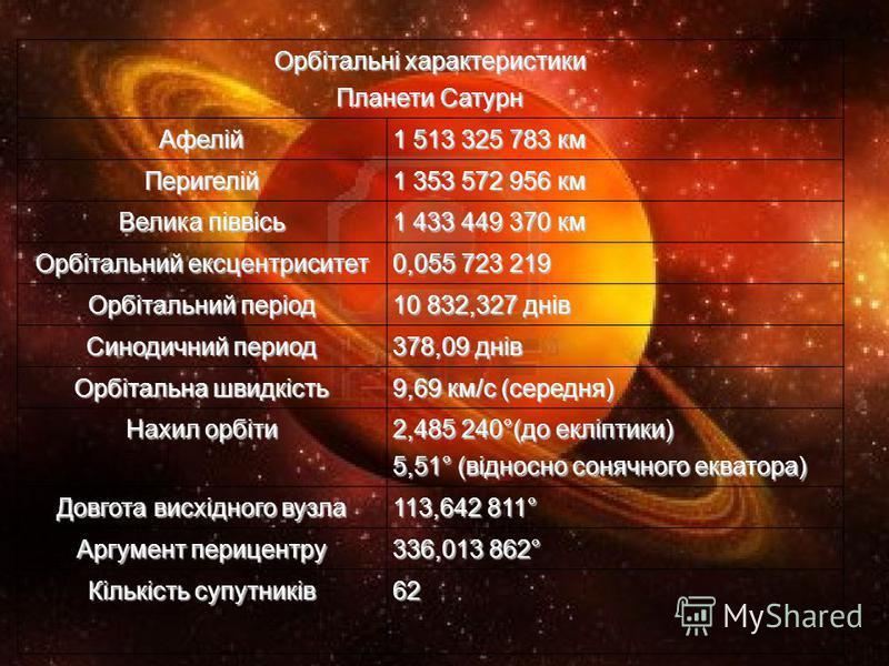 Орбітальні характеристики Планети Сатурн Афелій1 513 325 783 км Перигелій1 353 572 956 км Велика піввісь 1 433 449 370 км Орбітальний ексцентриситет 0,055 723 219 Орбітальний період 10 832,327 днів Синодичний период 378,09 днів Орбітальна швидкість 9
