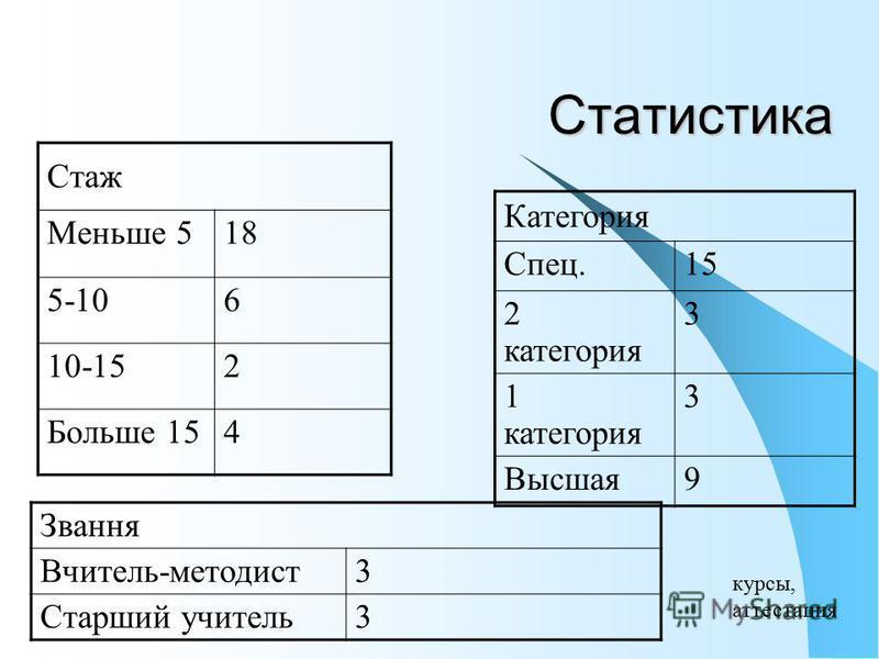 Статистика Категория Спец.15 2 категория 3 1 категория 3 Высшая9 Стаж Меньше 518 5-106 10-152 Больше 154 Звання Вчитель-методист3 Старший учитель3 курсы, аттестация