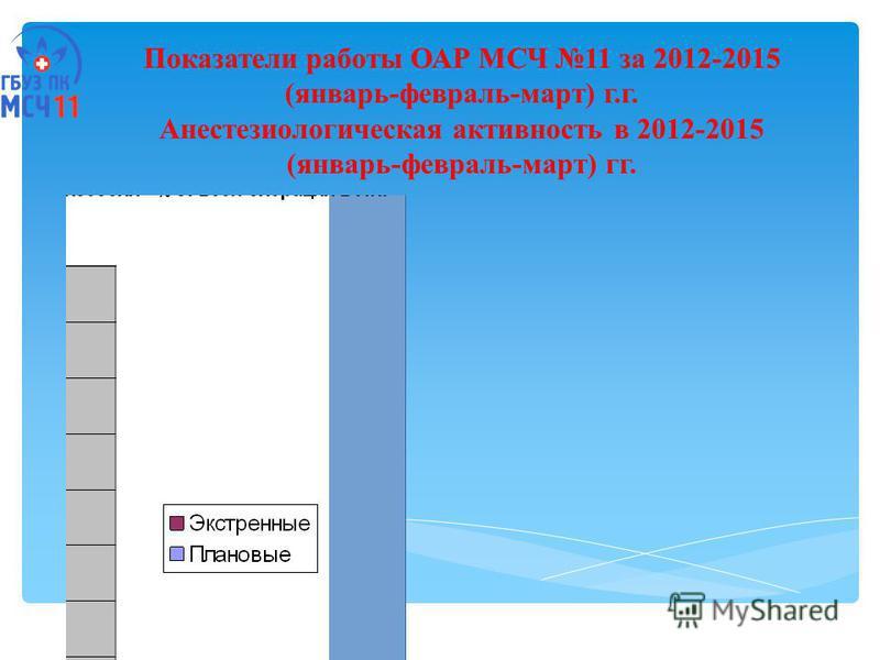 Показатели работы ОАР МСЧ 11 за 2012-2015 (январь-февраль-март) г.г. Анестезиологическая активность в 2012-2015 (январь-февраль-март) гг.