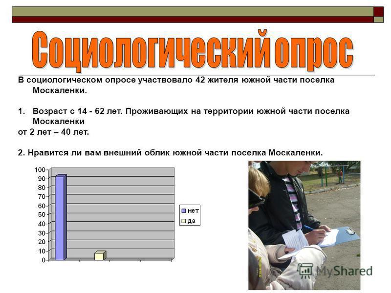 В социологическом опросе участвовало 42 жителя южной части поселка Москаленки. 1. Возраст с 14 - 62 лет. Проживающих на территории южной части поселка Москаленки от 2 лет – 40 лет. 2. Нравится ли вам внешний облик южной части поселка Москаленки.