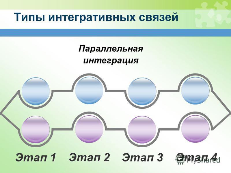 Типы интегративных связей Параллельная интеграция Этап 1 Этап 2 Этап 3 Этап 4