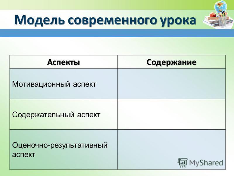 Модель современного урока Аспекты Содержание Мотивационный аспект Содержательный аспект Оценочно-результативный аспект