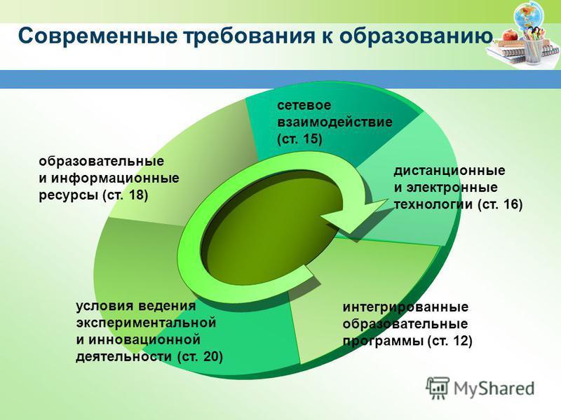 Современные требования к образованию. образовательные и информационные ресурсы (ст. 18) условия ведения экспериментальной и инновационной деятельности (ст. 20) интегрированные образовательные программы (ст. 12) дистанционные и электронные технологии
