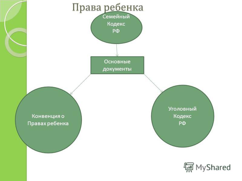 Права ребенка Права ребенка Семейный Кодекс РФ Основные документы Конвенция о Правах ребенка Уголовный Кодекс РФ