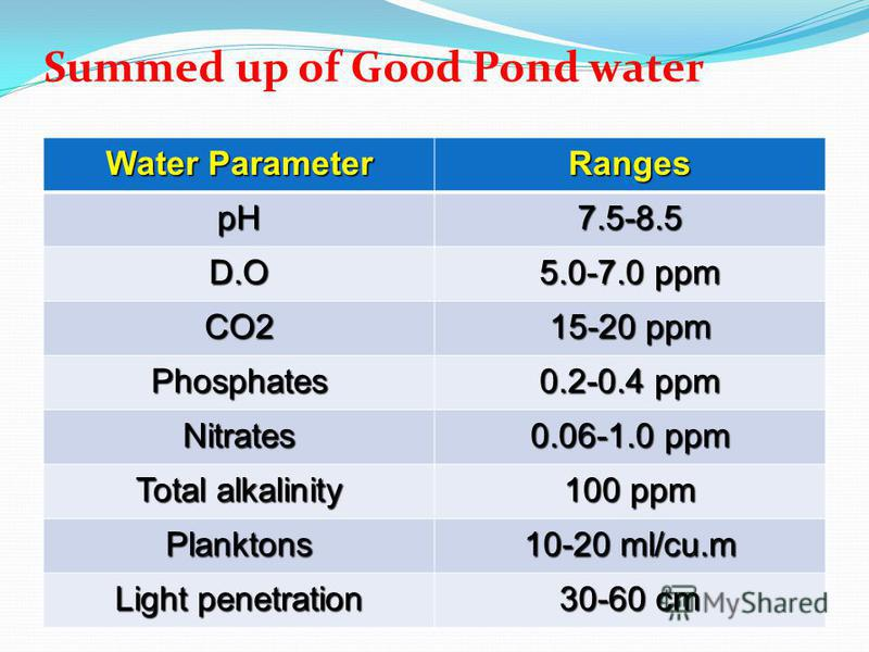 Summed up of Good Pond water Water Parameter Ranges pH7.5-8.5 D.O 5.0-7.0 ppm CO2 15-20 ppm Phosphates 0.2-0.4 ppm Nitrates 0.06-1.0 ppm Total alkalinity 100 ppm Planktons 10-20 ml/cu.m Light penetration 30-60 cm