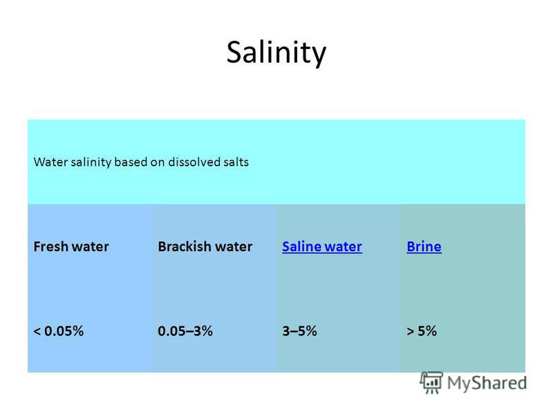 Salinity Water salinity based on dissolved salts Fresh waterBrackish waterSaline waterBrine < 0.05%0.05–3%3–5%> 5%