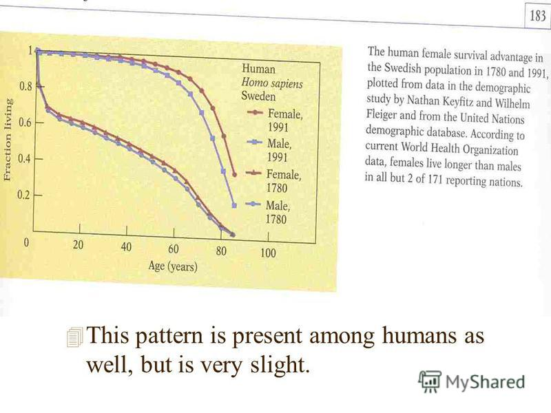 4 This pattern is present among humans as well, but is very slight.