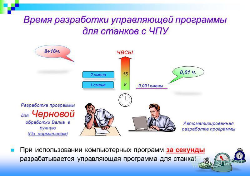 Время разработки управляющей программы для станков с ЧПУ При использовании компьютерных программ за секунды разрабатывается управляющая программа для станка! часы 1 смена 2 смена 16 8 0,001 смены Разработка программы для Черновой обработки Валка в ру