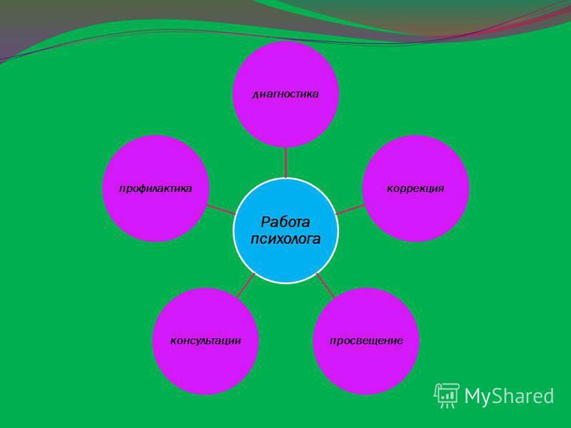 Работа психолога диагностика коррекция просвещение консультации профилактика