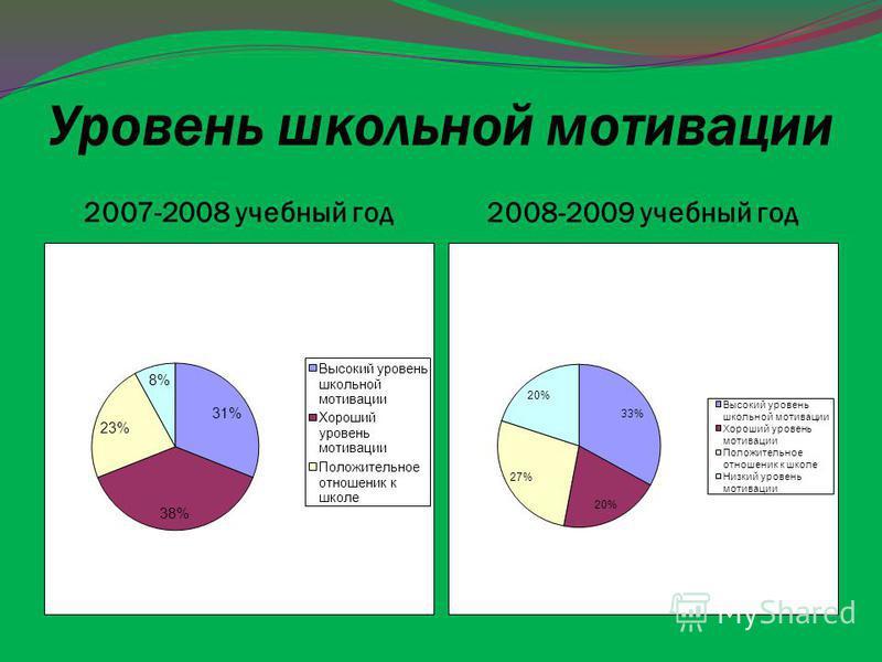 Уровень школьной мотивации 2007-2008 учебный год 2008-2009 учебный год