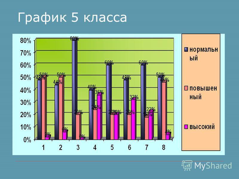 График 5 класса