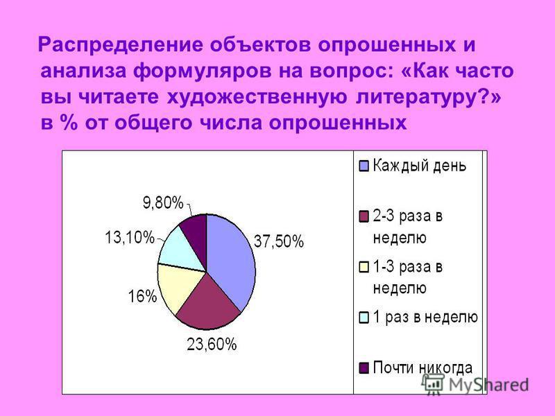 Распределение объектов опрошенных и анализа формуляров на вопрос: «Как часто вы читаете художественную литературу?» в % от общего числа опрошенных