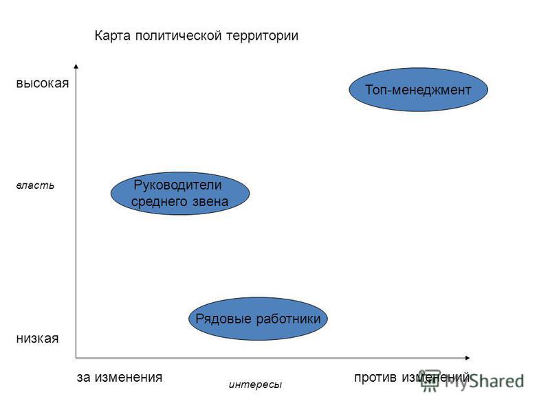 власть интересы низкая высокая против изменений за изменения Карта политической территории Топ-менеджмент Рядовые работники Руководители среднего звена