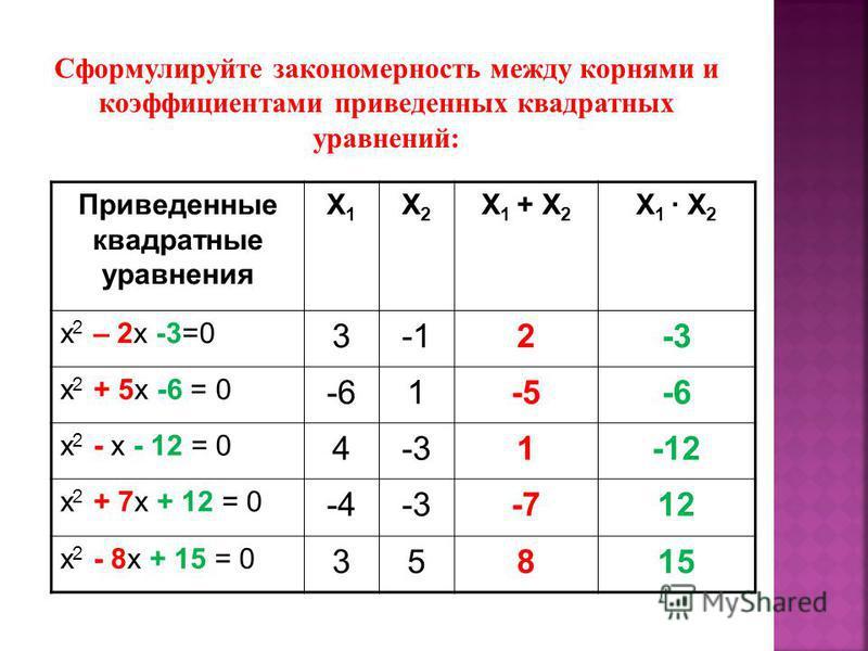 Приведенные квадратные уравнения X1X1 X2X2 X 1 + X 2 X 1 X 2 x 2 – 2x -3=0 32-3 x 2 + 5x -6 = 0 -61-5-6 х 2 - x - 12 = 0 4-31-12 х 2 + 7x + 12 = 0 -4-3-712 х 2 - 8x + 15 = 0 35815 Сформулируйте закономерность между корнями и коэффициентами приведенны