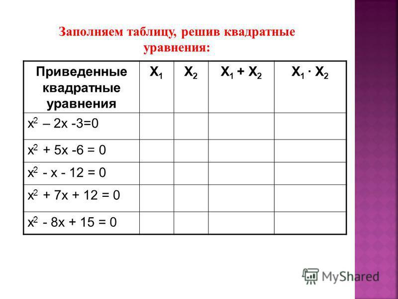 Приведенные квадратные уравнения X1X1 X2X2 X 1 + X 2 X 1 X 2 x 2 – 2x -3=0 x 2 + 5x -6 = 0 х 2 - x - 12 = 0 х 2 + 7x + 12 = 0 х 2 - 8x + 15 = 0 Заполняем таблицу, решив квадратные уравнения: