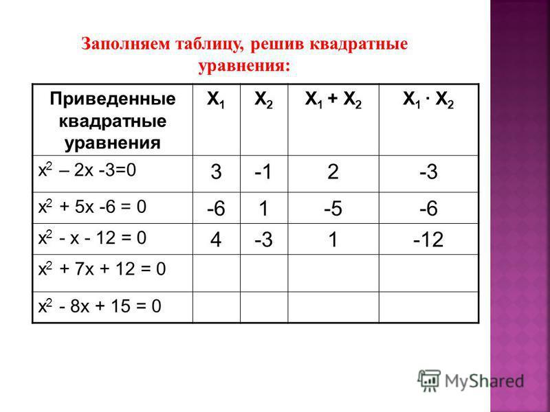 Приведенные квадратные уравнения X1X1 X2X2 X 1 + X 2 X 1 X 2 x 2 – 2x -3=0 32-3 x 2 + 5x -6 = 0 -61-5-6 х 2 - x - 12 = 0 4-31-12 х 2 + 7x + 12 = 0 х 2 - 8x + 15 = 0 Заполняем таблицу, решив квадратные уравнения: