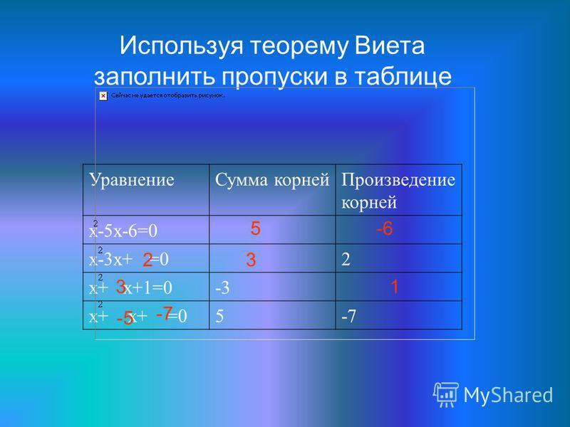Используя теорему Виета заполнить пропуски в таблице Уравнение Сумма корней Произведение корней х-5x-6=0 х-3x+ =02 х+ x+1=0-3 х+ x+ =05-7 5-6 23 31 -5 -7