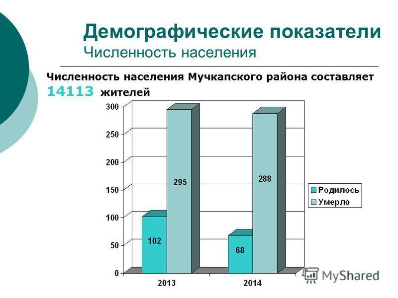 Демографические показатели Численность населения Численность населения Мучкапского района составляет 14113 жителей