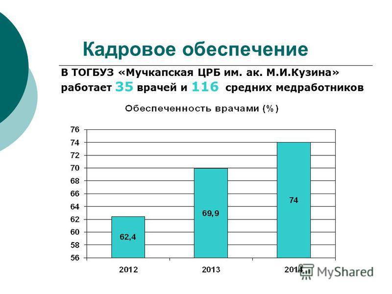Кадровое обеспечение В ТОГБУЗ «Мучкапская ЦРБ им. ак. М.И.Кузина» работает 35 врачей и 116 средних медработников