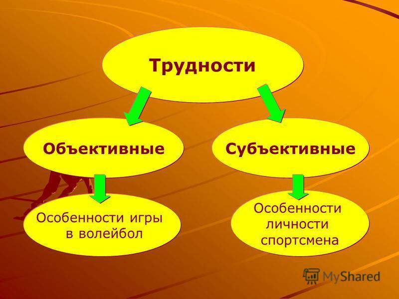Трудности Объективные Субъективные Особенности игры в волейбол Особенности личности спортсмена