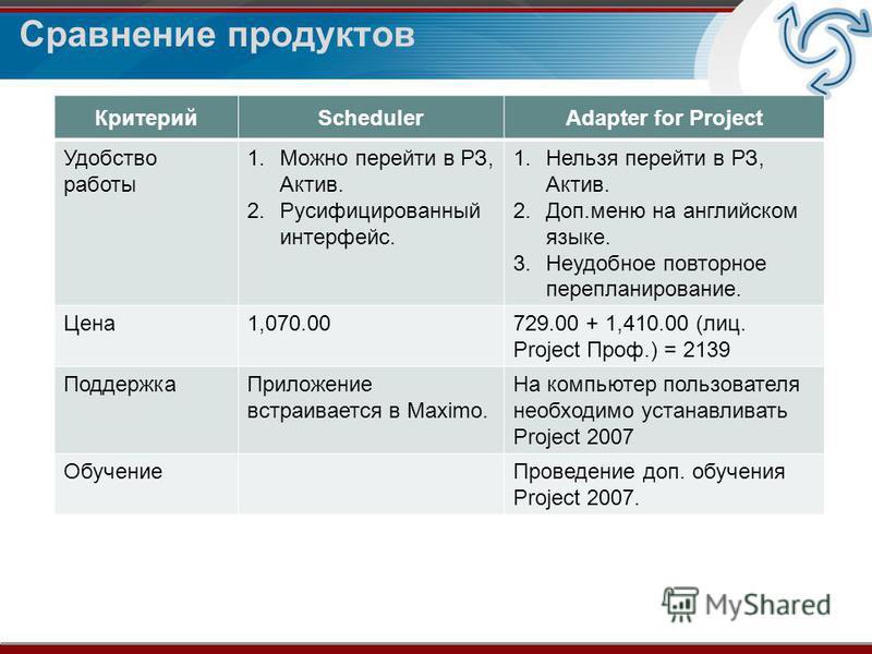Сравнение продуктов КритерийSchedulerAdapter for Project Удобство работы 1. Можно перейти в РЗ, Актив. 2. Русифицированный интерфейс. 1. Нельзя перейти в РЗ, Актив. 2.Доп.меню на английском языке. 3. Неудобное повторное перепланирование. Цена 1,070.0