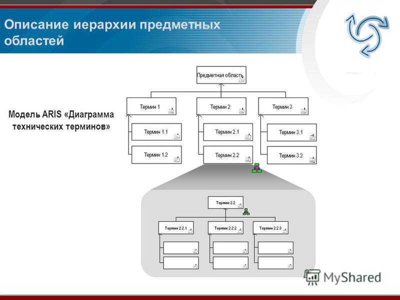Описание иерархии предметных областей Модель ARIS «Диаграмма технических терминов»