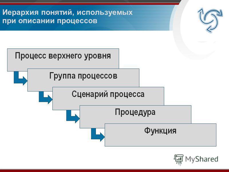 4 Иерархия понятий, используемых при описании процессов