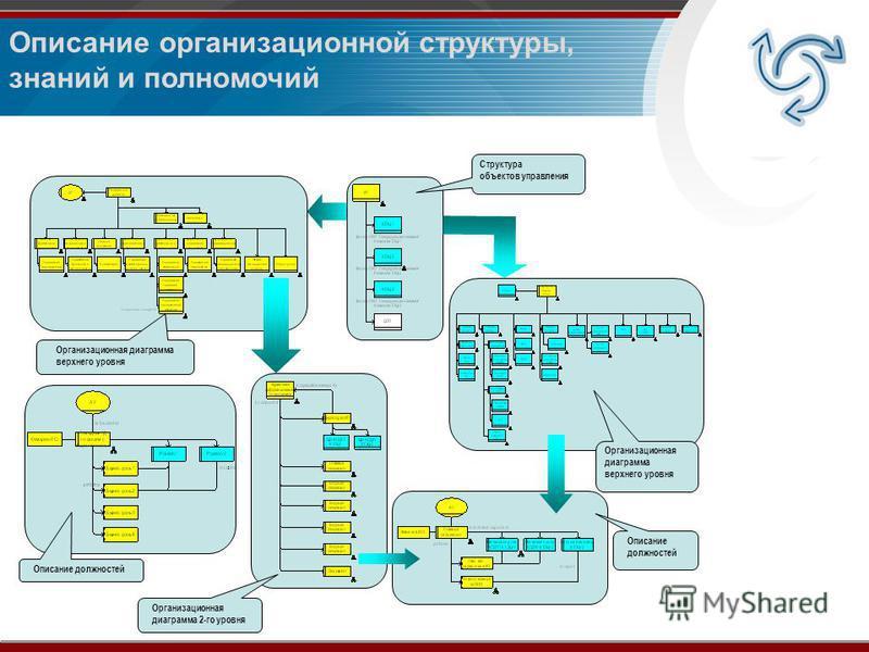 Описание организационной структуры, знаний и полномочий Организационная диаграмма верхнего уровня Описание должностей Описание должностей Организационная диаграмма 2-го уровня Структура объектов управления Организационная диаграмма верхнего уровня