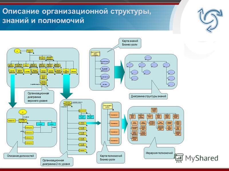 Описание организационной структуры, знаний и полномочий