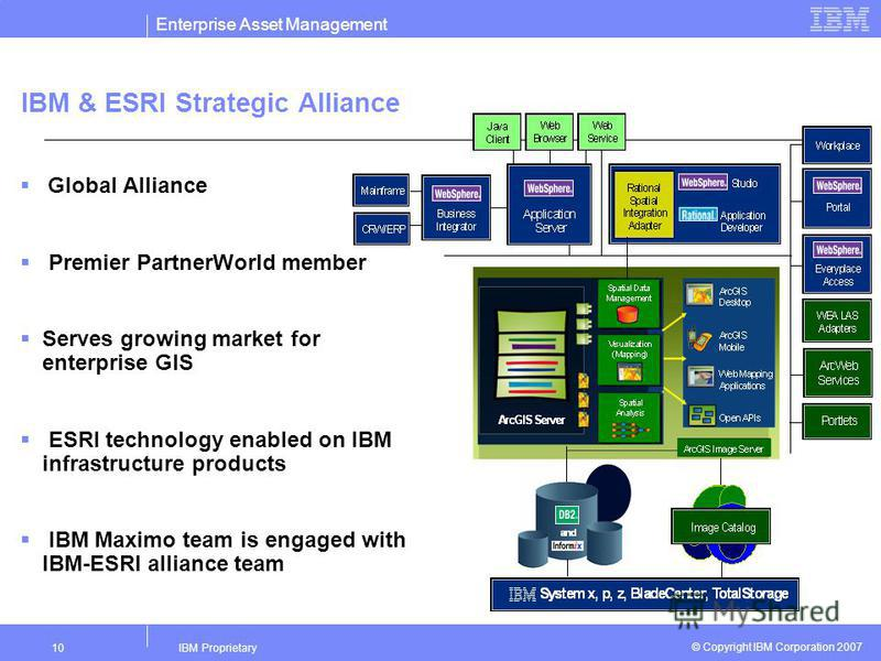 Enterprise Asset Management IBM Proprietary10 © Copyright IBM Corporation 2007 IBM & ESRI Strategic Alliance Global Alliance Premier PartnerWorld member Serves growing market for enterprise GIS ESRI technology enabled on IBM infrastructure products I