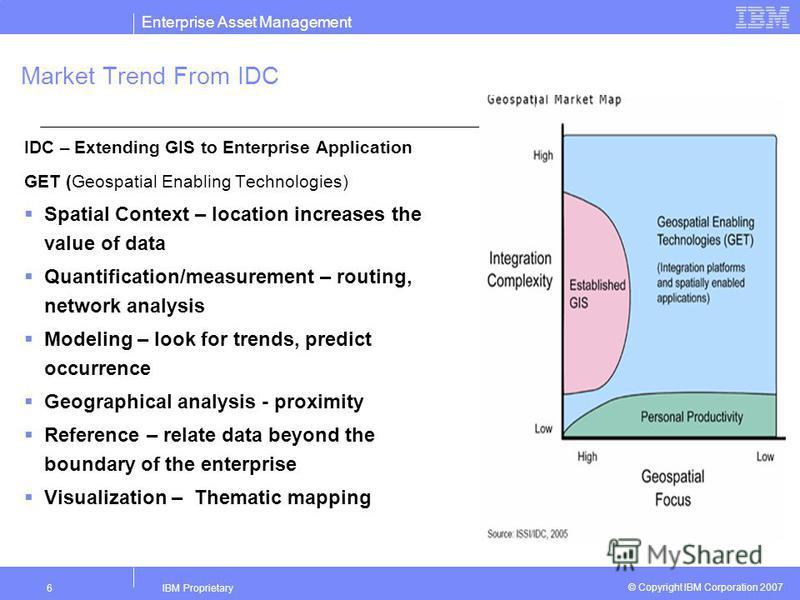 Enterprise Asset Management IBM Proprietary6 © Copyright IBM Corporation 2007 Market Trend From IDC IDC – Extending GIS to Enterprise Application GET (Geospatial Enabling Technologies) Spatial Context – location increases the value of data Quantifica
