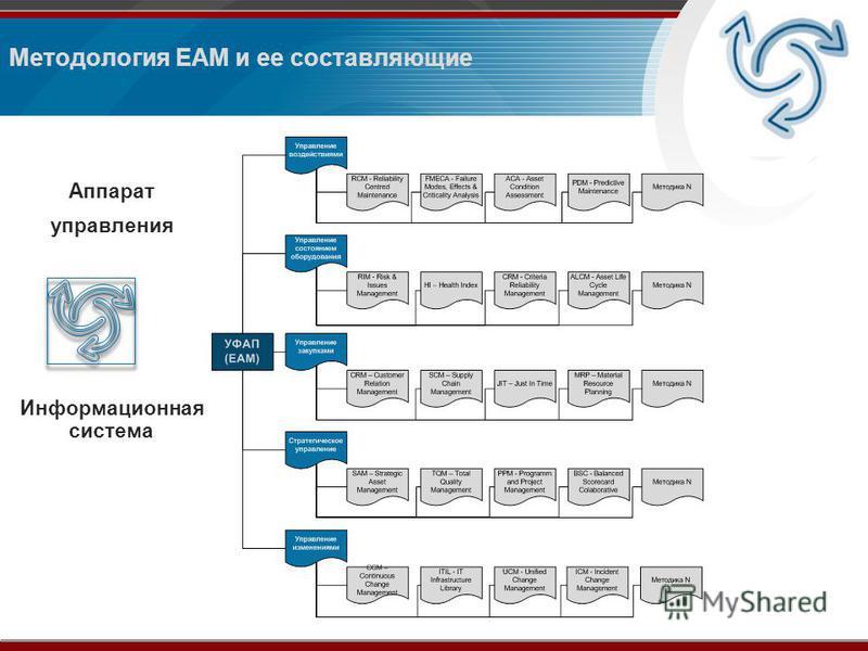 Методология ЕАМ и ее составляющие Аппарат управления Информационная система