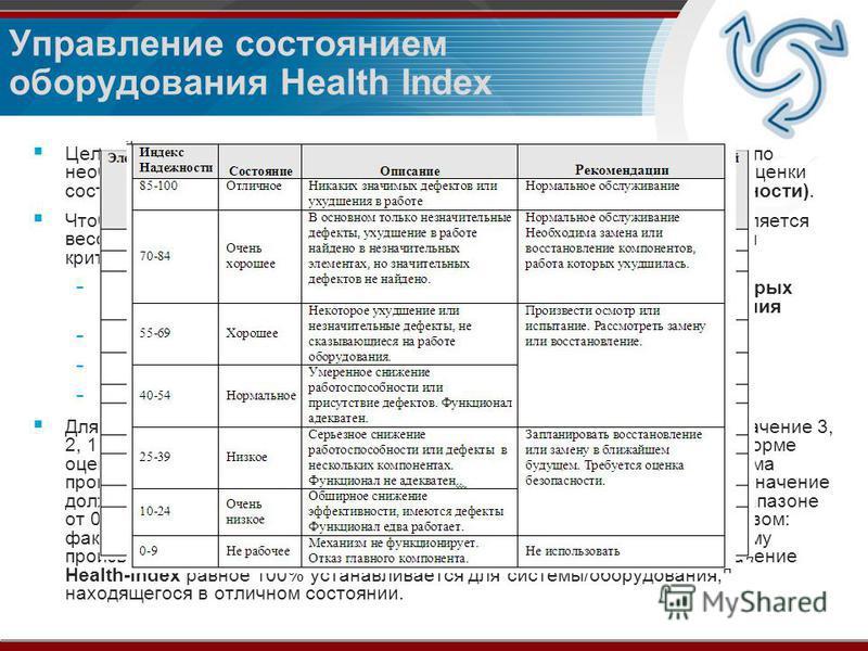 Управление состоянием оборудования Health Index Цель данной методики – представить стандартизированные рекомендации по необходимым воздействиям на оборудование на основании, проведенной оценки состояния и определенных HI (Health-index или Индексов ра