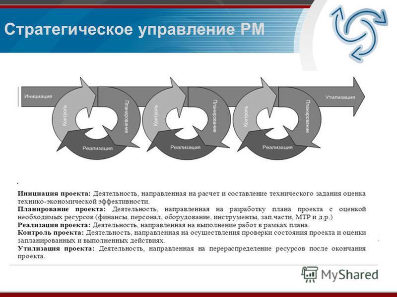 Стратегическое управление PM Методики PM – (Project Management или управления проектами) прошли длительное развитие и совершенствуются до сих пор. Основанный в 1969 году, Институт Управления Проектами PMI вырос в ведущую профессиональную ассоциацию п