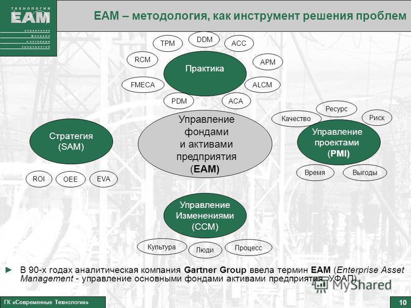 10 ГК «Современные Технологии» ЕАМ – методология, как инструмент решения проблем В 90-х годах аналитическая компания Gartner Group ввела термин EAM (Enterprise Asset Management - управление основными фондами активами предприятия, УФАП). Стратегия (SA