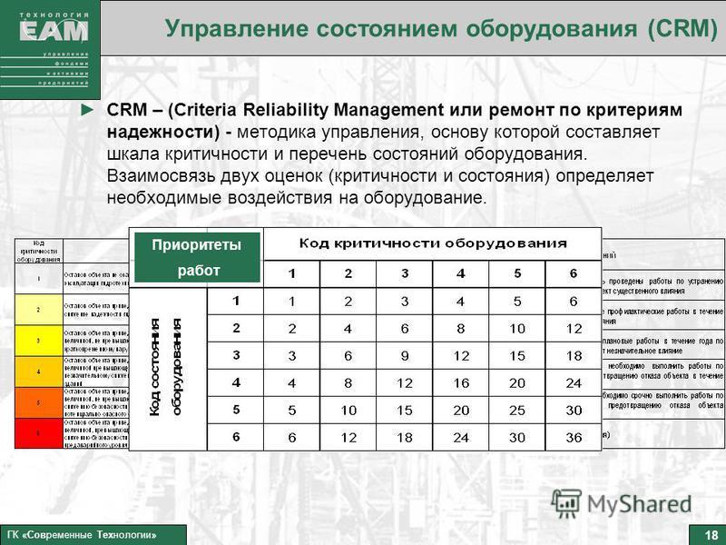 18 ГК «Современные Технологии» Управление состоянием оборудования (CRM) CRM – (Criteria Reliability Management или ремонт по критериям надежности) - методика управления, основу которой составляет шкала критичности и перечень состояний оборудования. В