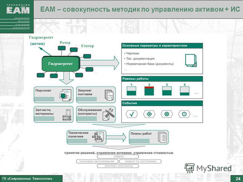 24 ГК «Современные Технологии» ЕАМ – совокупность методик по управлению активом + ИС