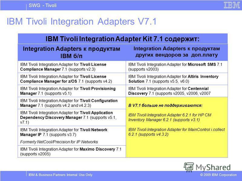 SWG - Tivoli © 2009 IBM Corporation IBM & Business Partners Internal Use Only IBM Tivoli Integration Adapters V7.1 IBM Tivoli Integration Adapter Kit 7.1 содержит: Integration Adapters к продуктам IBM б/п Integration Adapters к продуктам других вендо