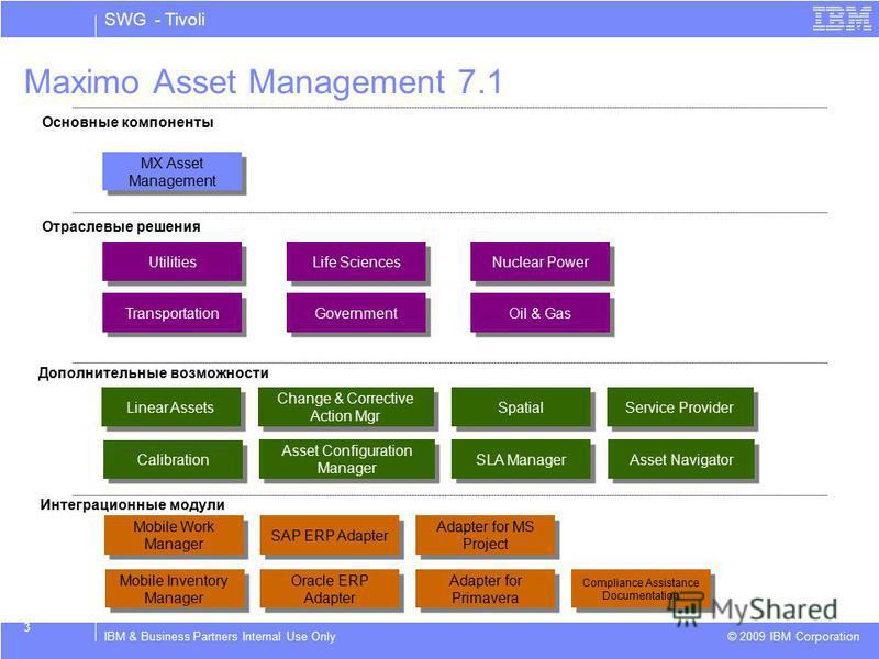 SWG - Tivoli © 2009 IBM Corporation IBM & Business Partners Internal Use Only 3 Maximo Asset Management 7.1 Основные компоненты Utilities Life Sciences Nuclear Power Linear Assets Calibration Отраслевые решения Дополнительные возможности Интеграционн
