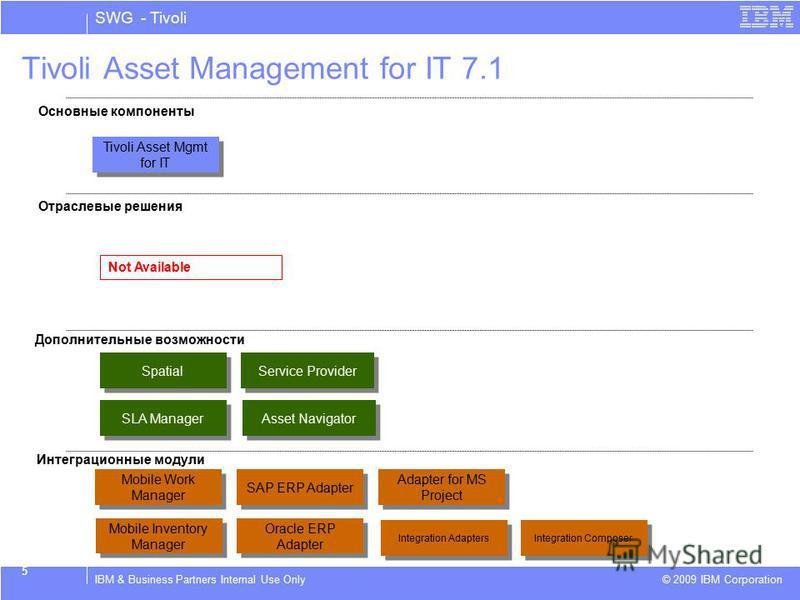SWG - Tivoli © 2009 IBM Corporation IBM & Business Partners Internal Use Only 5 Tivoli Asset Management for IT 7.1 Основные компоненты Отраслевые решения Дополнительные возможности Интеграционные модули SAP ERP Adapter Adapter for MS Project Spatial